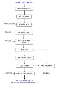 Quy trình hệ thống xử lý nước thải dệt nhuộm
